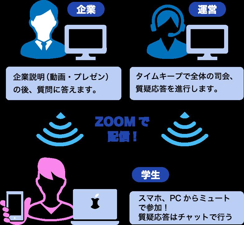 企業:企業説明(動画・プレゼン)の後、質問に答えます。運営:タイムキープで全体の司会、質疑応答を進行します。zoomで配信!学生:スマホ、PCからミュートで参加!質疑応答はチャットで行います